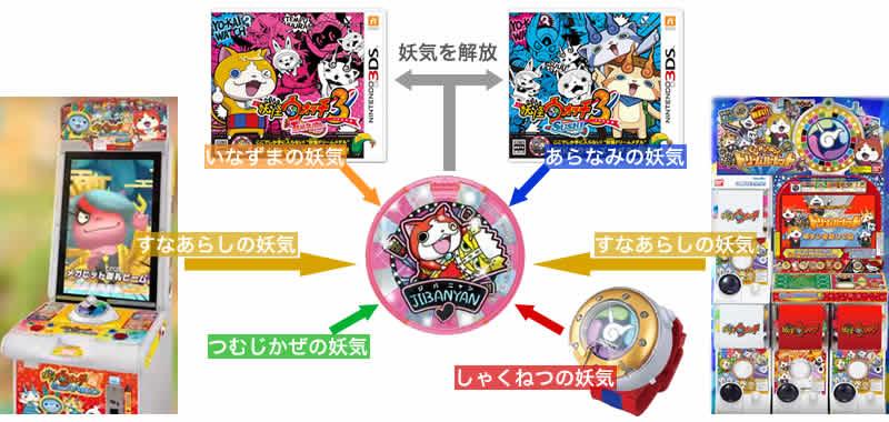 ドリームメダルと連動する玩具の相関図